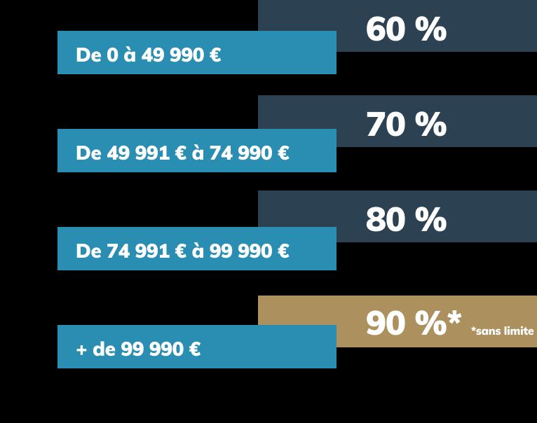 OprixFixe - Rémunération transparente